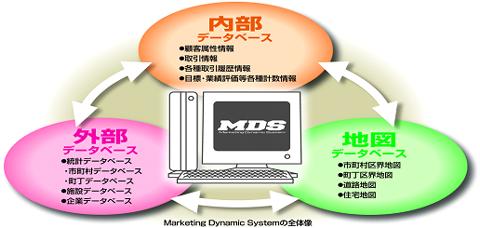 MDSデータベース構築イメージ