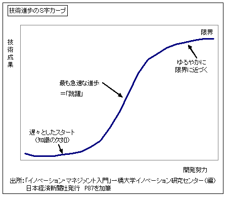 00_s-curve1