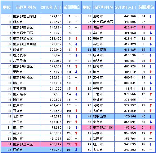 2010年国勢調査人口 TOP50