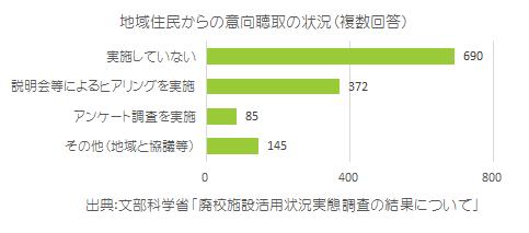図03_地域住民からの意向聴取の状況(複数回答)