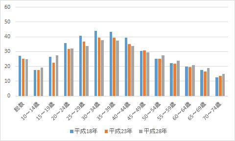 図1 自由時間等における「写真の撮影・プリント」行動者率(単位:%)