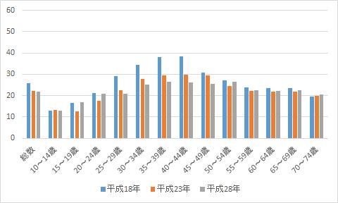 図2-1 男性の自由時間等における「写真の撮影・プリント」行動者率(単位:%)
