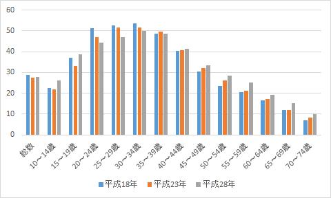 図2-2 女性の自由時間等における「写真の撮影・プリント」行動者率(単位:%)
