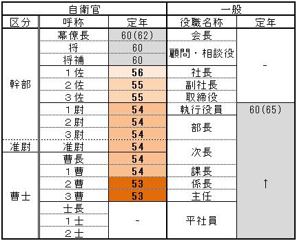 比較表:【階級と定年】