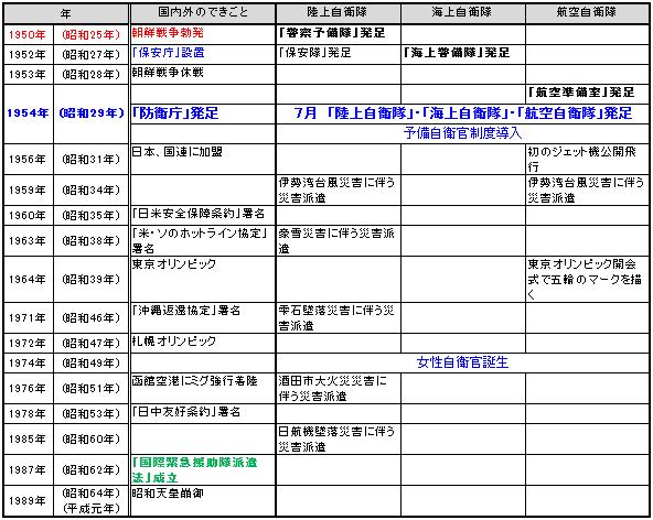 昭和の歴史:【誕生から~昭和64年まで】