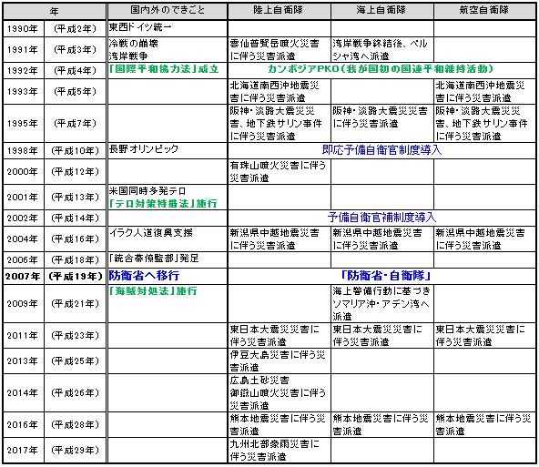 平成の歴史:【平成元年から~現在まで】