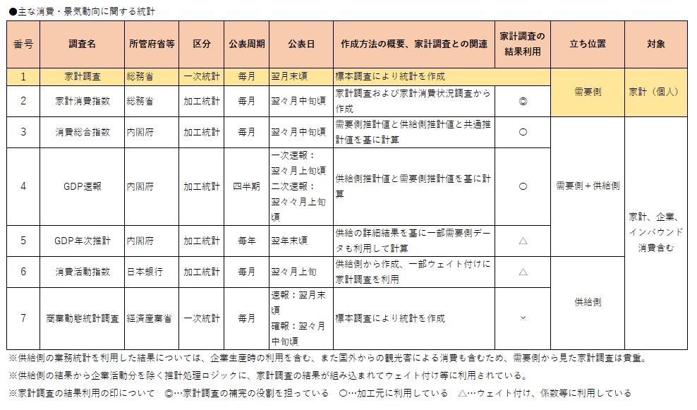 【表2:主な消費・景気動向に関する統計】