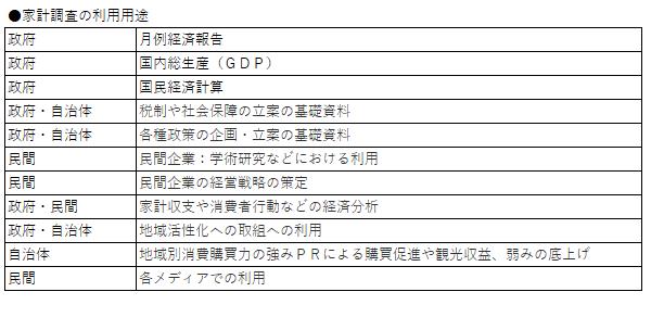 【表5:家計調査の主な利用用途】