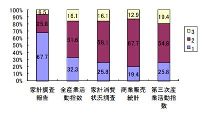 【表6:景気動向を把握する上での評価ワースト5】