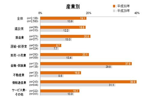 図2【産業別テレワークの導入状況】