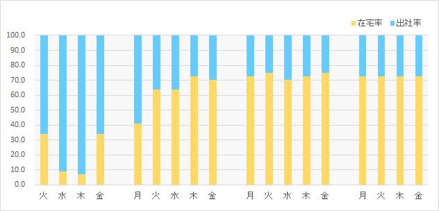 [図2]本社の在宅・出社比率