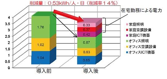 図4 テレワーク導入前後の一人当たりの電力消費量(オフィス・家庭合算)