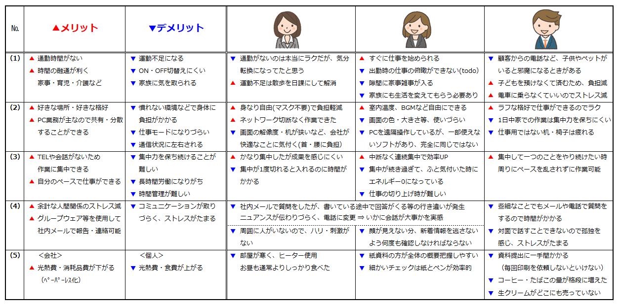 [図4]テレワークのメリット・デメリット