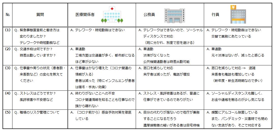 [図5]テレワークができない業種