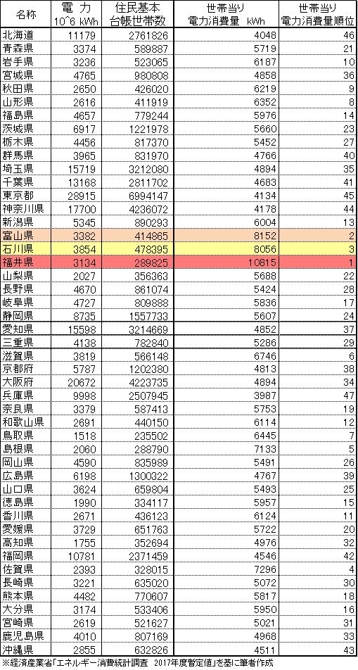 [表2]都道府県別世帯当り電力消費量