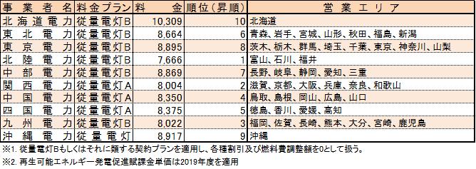 [表1]電力会社別料金表及び営業エリア
