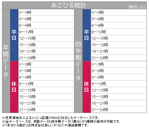 図1 あさひる統計の指標区分