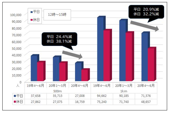 図4 小倉駅周辺エリアの「あさひる統計」による人出の変化/グラフ