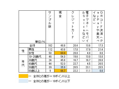 表1:性別、年代別、普段、店舗においてメインで利用している支払い方法
