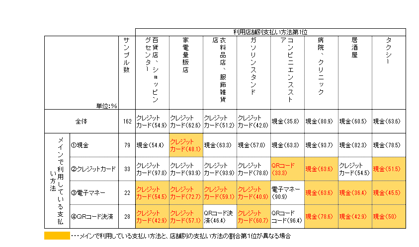 表5:メインで利用している支払い方法別、利用店舗での支払い方法(1位のみ抜粋)