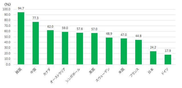 図1:世界主要国のキャッシュレス決済比率(2018年)