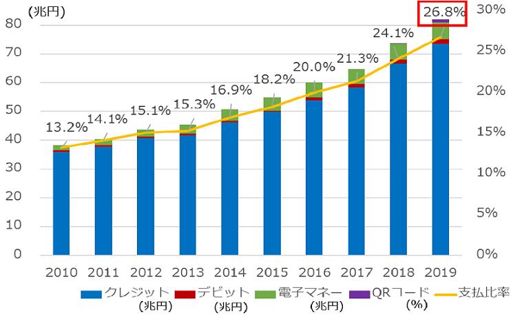 図2:日本におけるキャッシュレス支払額と民間最終消費支出に占める比率の推移
